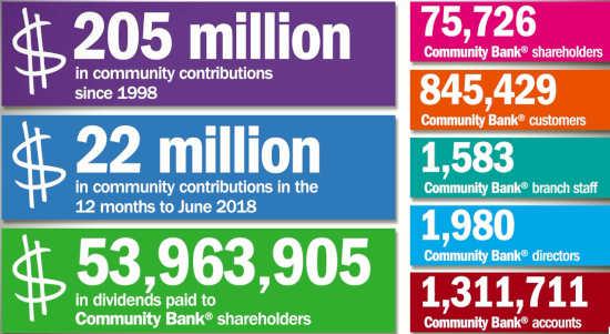 Community Bank Australian Statistics